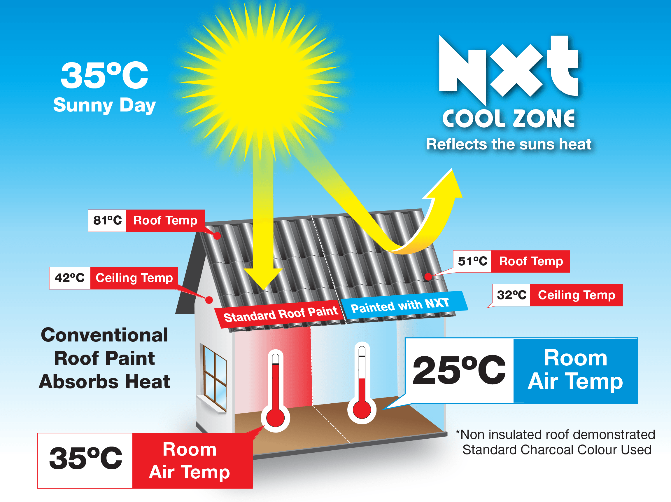 NXT Cool Zone keeps interiors cooler